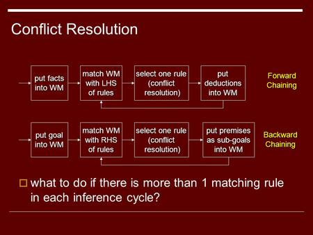 Conflict Resolution  what to do if there is more than 1 matching rule in each inference cycle? match WM with LHS of rules select one rule (conflict resolution)