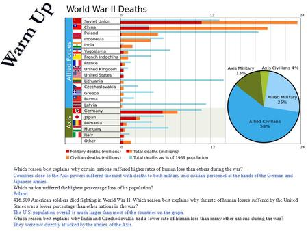Which reason best explains why certain nations suffered higher rates of human loss than others during the war? Countries close to the Axis powers suffered.