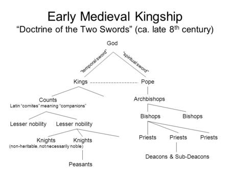 "Early Medieval Kingship ""Doctrine of the Two Swords"" (ca. late 8 th century) Kings God Counts Latin ""comites"" meaning ""companions"" Knights (non-heritable,"