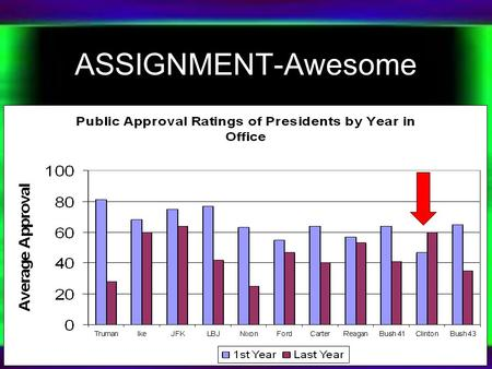 ASSIGNMENT-Awesome. AP US Govt. February 27, 2013 Growth of Presidential Power Objective: What are the constitutional powers of the President and how.