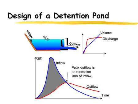 Design of a Detention Pond
