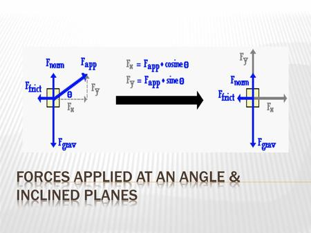 When forces are applied at angles other than 90 o, we need to resolve the force into its component vectors. Then, we find the net force in each direction,