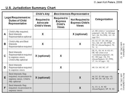 U.S. Jurisdiction Summary Chart Legal Requirement re: Duties of Child Representative Child's AttyBest Interests Representative Categorization Required.