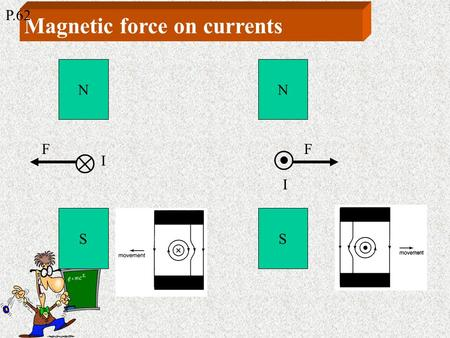 Magnetic force on currents N S I F N S I F P.62 Fleming's left-hand rule P.62.
