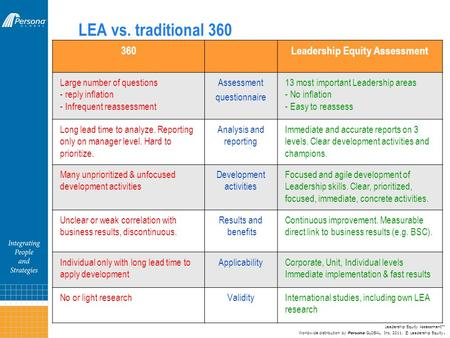 LEA vs. traditional 360 360Leadership Equity Assessment Large number of questions - reply inflation - Infrequent reassessment Assessment questionnaire.