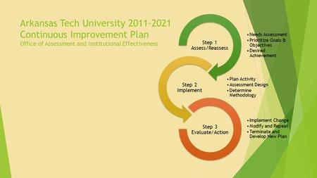 Arkansas Tech University 2011-2021 Continuous Improvement Plan Office of Assessment and Institutional Effectiveness Needs Assessment Prioritize Goals &
