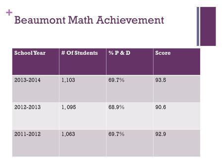 + Beaumont Math Achievement School Year# Of Students% P & DScore 2013-20141,10369.7%93.5 2012-20131, 09568.9%90.6 2011-20121,06369.7%92.9.