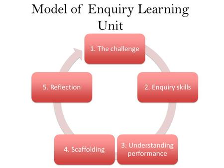 Model of Enquiry Learning Unit 1. The challenge2. Enquiry skills 3. Understanding performance 4. Scaffolding5. Reflection.