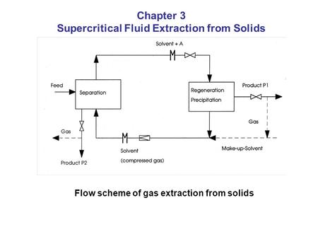Flow scheme of gas extraction from solids Chapter 3 Supercritical Fluid Extraction from Solids.
