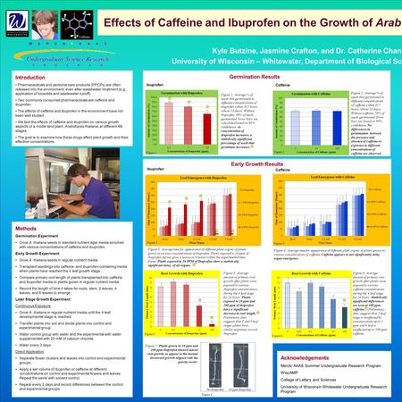 Effects of Caffeine and Ibuprofen on the Growth of Arab Kyle Butzine, Jasmine Crafton, and Dr. Catherine Chan University of Wisconsin – Whitewater, Department.