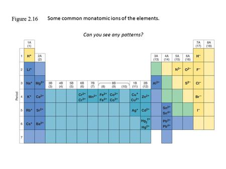 Figure 2.16 Some common monatomic ions of the elements. Can you see any patterns?