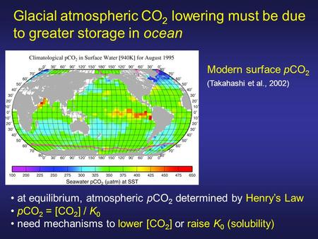 Glacial atmospheric CO 2 lowering must be due to greater storage in ocean at equilibrium, atmospheric pCO 2 determined by Henry's Law pCO 2 = [CO 2 ] /