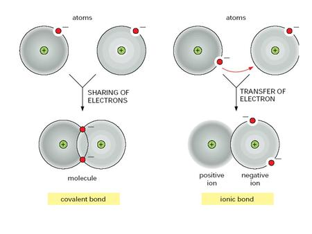 Atoms can attain a more stable arrangement of electrons in their outermost shell by interacting with one another. An ionic bond is formed when electrons.