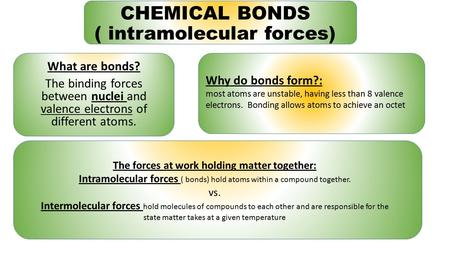 CHEMICAL BONDS ( intramolecular forces) What are bonds? The binding forces between nuclei and valence electrons of different atoms. Why do bonds form?: