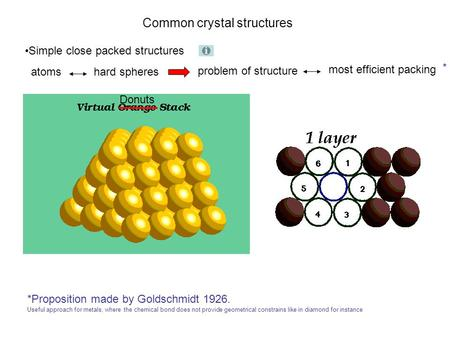 Common crystal structures Simple close packed structures atoms hard spheres problem of structure most efficient packing Donuts * *Proposition made by Goldschmidt.