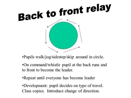 Pupils walk/jog/sidestep/skip around in circle. On command/whistle pupil at the back runs and to front to become the leader. Repeat until everyone has.