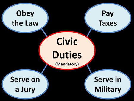 Obey the Law Serve on a Jury Pay Taxes Serve in Military Civic Duties (Mandatory)