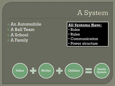  An Automobile  A Ball Team  A School  A Family FatherMotherChildren Family System All Systems Have: Roles Rules Communication Power structure All.
