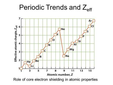 Periodic Trends and Z eff Role of core electron shielding in atomic properties.