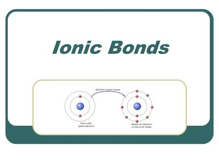 Ionic Bonds. What is an ion? An atom that gains or loses electrons is an ion. A cation loses electrons and becomes a positive ion An anion gains electrons.
