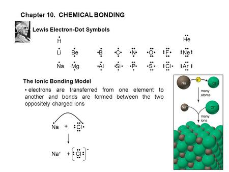 Chapter 10. CHEMICAL BONDING LiNBeONeCFB NaPMgSArSiClAl Lewis Electron-Dot Symbols The Ionic Bonding Model electrons are transferred from one element to.