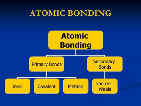 ATOMIC BONDING Atomic Bonding Primary Bonds IonicCovalentMetallic Secondary Bonds van der Waals.
