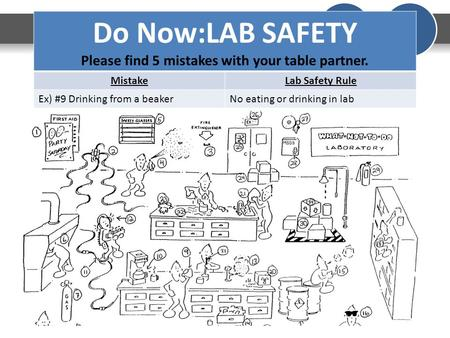 Do Now:LAB SAFETY Please find 5 mistakes with your table partner. MistakeLab Safety Rule Ex) #9 Drinking from a beakerNo eating or drinking in lab.