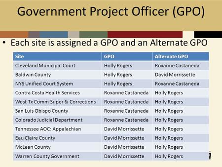 Government Project Officer (GPO) Each site is assigned a GPO and an Alternate GPO SiteGPOAlternate GPO Cleveland Municipal CourtHolly RogersRoxanne Castaneda.