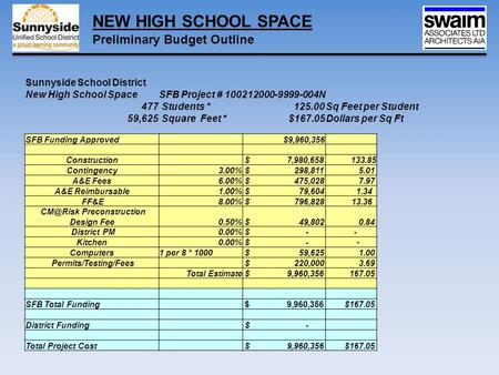 Sunnyside School District New High School SpaceSFB Project # 100212000-9999-004N 477 Students *125.00Sq Feet per Student 59,625 Square Feet *$167.05Dollars.
