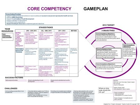 "2012 TARGET TEAM RESOURCES CHALLENGES STAGES/TASKS CORE COMPETENCY GAMEPLAN Adapted from ""Graphic Gameplan"" Graphic Guide #12 copyright 1997 Communicating."