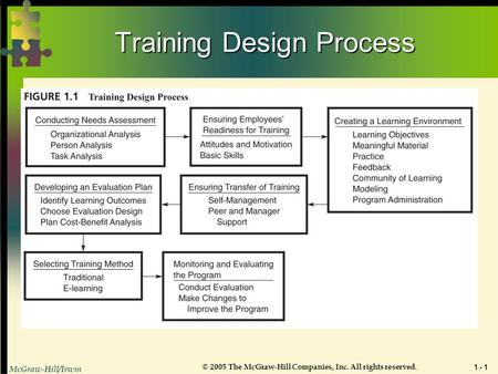 McGraw-Hill/Irwin © 2005 The McGraw-Hill Companies, Inc. All rights reserved. 1 - 1 Training Design Process.