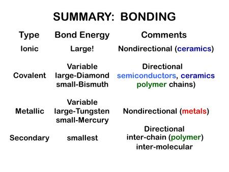 Type Ionic Covalent Metallic Secondary Bond Energy Large! Variable large-Diamond small-Bismuth Variable large-Tungsten small-Mercury smallest Comments.