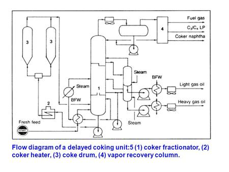 Flow diagram of a delayed coking unit:5 (1) coker fractionator, (2) coker heater, (3) coke drum, (4) vapor recovery column.