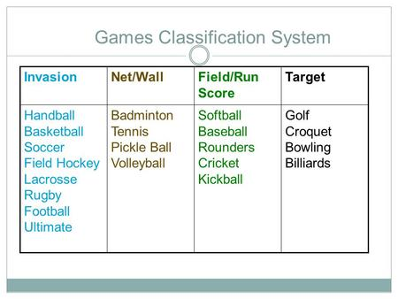 Games Classification System Golf Croquet Bowling Billiards Softball Baseball Rounders Cricket Kickball Badminton Tennis Pickle Ball Volleyball Handball.