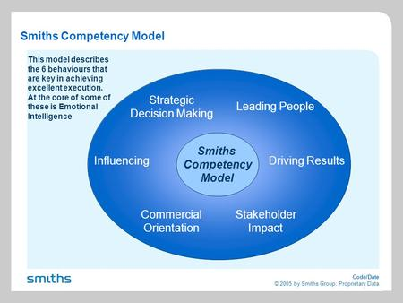 Code/Date © 2005 by Smiths Group: Proprietary Data Smiths Competency Model Strategic Decision Making Leading People Driving Results Commercial Orientation.
