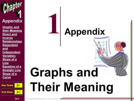 Copyright 2008 The McGraw-Hill Companies 1a-1 Graphs and their Meaning Direct and Inverse Relationships Dependent and Independent Variables Slope of a.