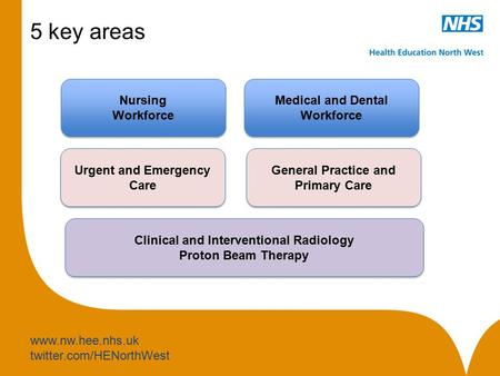 Www.nw.hee.nhs.uk twitter.com/HENorthWest 5 key areas Nursing Workforce Nursing Workforce Medical and Dental Workforce Medical and Dental Workforce Clinical.