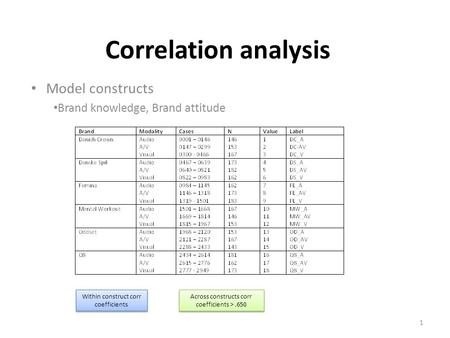 Correlation analysis Model constructs Brand knowledge, Brand attitude 1 Within construct corr coefficients Across constructs corr coefficients >.650.