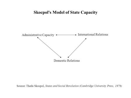 Skocpol's Model of State Capacity Administrative Capacity International Relations Domestic Relations Source: Theda Skocpol, States and Social Revolution.
