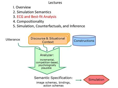 Lectures I. Overview 2. Simulation Semantics 3. ECG and Best-fit Analysis 4. Compositionality 5. Simulation, Counterfactuals, and Inference Constructions.
