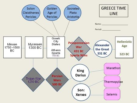 GREECE TIME LINE Name: _______________________ Period: ________________ Persian Wars 500 BC King Darius Son: Xerxes Solon Cleisthenes Pericles Marathon.