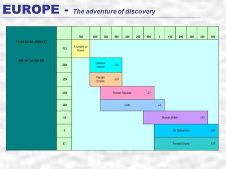 EUROPE - The adventure of discovery CLASSICAL WORLD 7006005004003002001000 200300400500 -753 Founding of Rome 499 BC to 500 AD -600 Classical Greece -337.