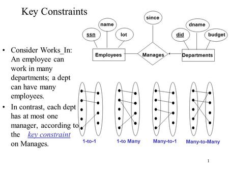 1 Key Constraints Consider Works_In: An employee can work in many departments; a dept can have many employees. In contrast, each dept has at most one manager,