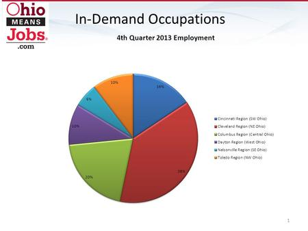 In-Demand Occupations 1. 2 JobsOhio Network - Cleveland (Northeast Ohio) Industry Employment Projection Report: 2010-2020 EmploymentProjected Change.