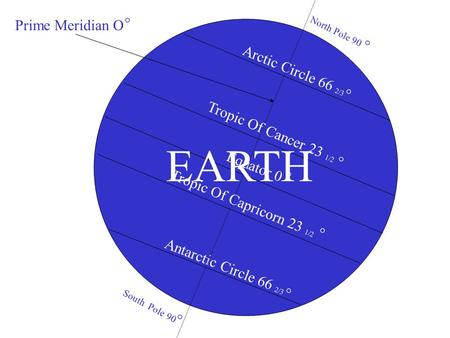 Tropic Of Cancer 23 1/2 Tropic Of Capricorn 23 1/2 Equator 0 Antarctic Circle 66 2/3 Arctic Circle 66 2/3 North Pole 90 South Pole 90 Prime Meridian O.