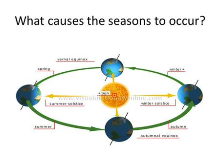 What causes the seasons to occur?