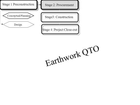 Earthwork QTO Design Stage 1 Preconstruction Stage 2: Procurement Conceptual Planning Stage3: Construction Stage 4: Project Close-out.