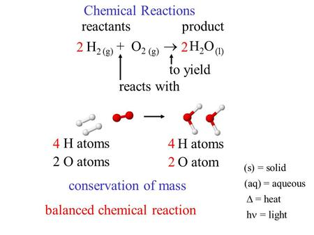 Chemical Reactions H2H2 + O 2  H2OH2O reacts with to yield reactantsproduct 2 H atoms 2 O atoms 1 O atom conservation of mass 2 44 22 (g) (l) balanced.