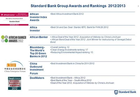 0 African Investor Index Awards Best Africa Investment Bank 2012 Africa Investor Best Oil and Gas Deal: Stanbic IBTC Bank for FHN 26 2012 African Banker.