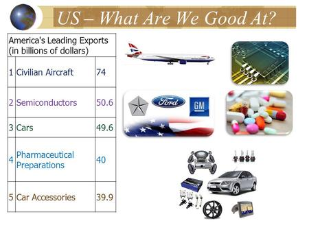 US – What Are We Good At? America's Leading Exports (in billions of dollars) 1Civilian Aircraft74 2Semiconductors50.6 3Cars49.6 4 Pharmaceutical Preparations.
